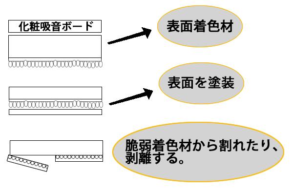 吸音ボードの塗膜剥離の原因